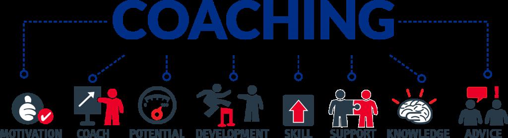 Resultado de imagem para coaching